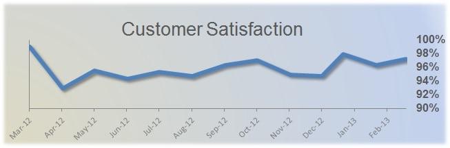 customer sat graph