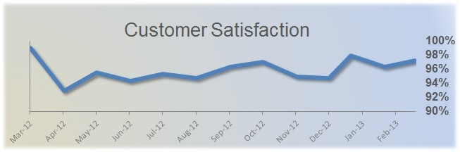 customer sat graph